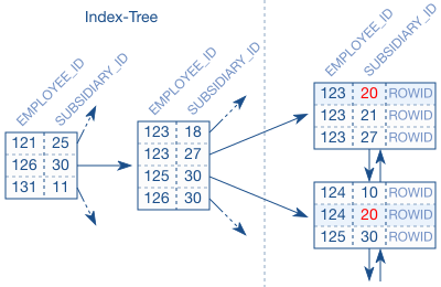 The right column order in multi-column indexes