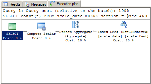How To Display Data Vertically In Sql
