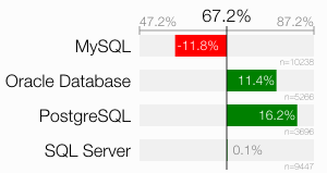 No wonder people believe SQL is slow, if more than 60% fail