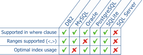 Seven Surprising Findings About DB2